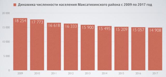 Численность населения Максатихинского района на 1 января 2017 года