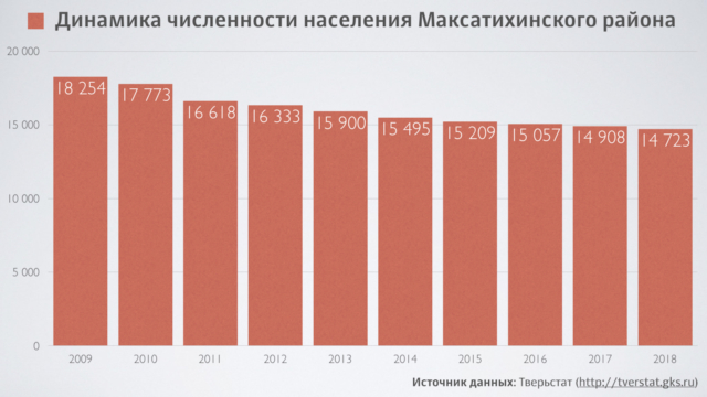 Численность населения Максатихинского района