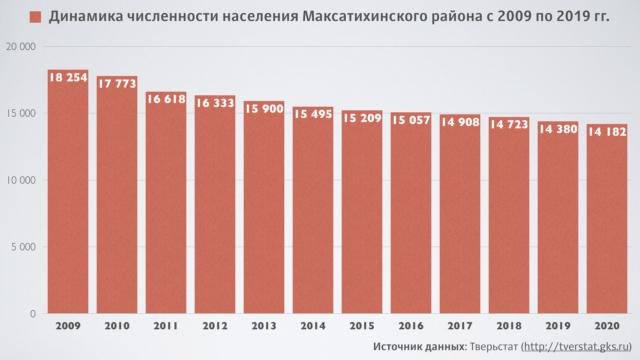 Численность населения Максатихинского района в 2020 году